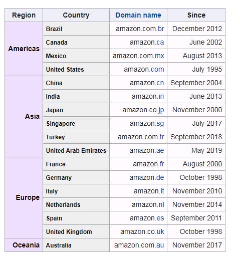 amazon-poerals Amazon Affiliate Program Information Discussed In Detail
