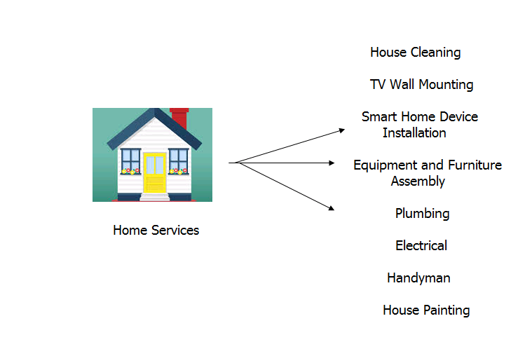 home-services Amazon Affiliate Program Information Discussed In Detail