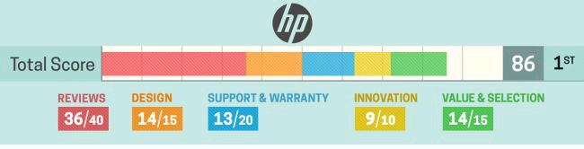 hp 2 in 1 Laptops Review