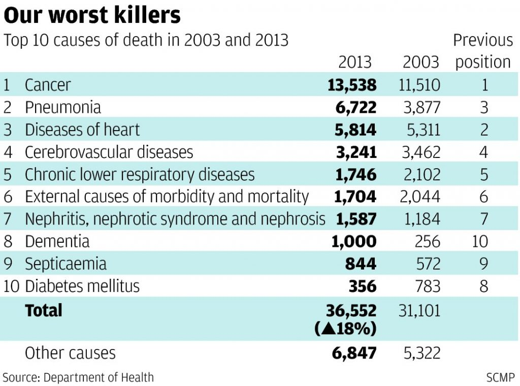 Disease and Conditions are common-killer-silent killers