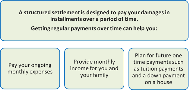 benefits of structured settlement