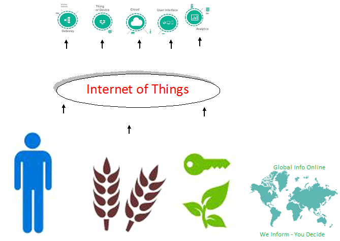 complexities of Internet of Things
