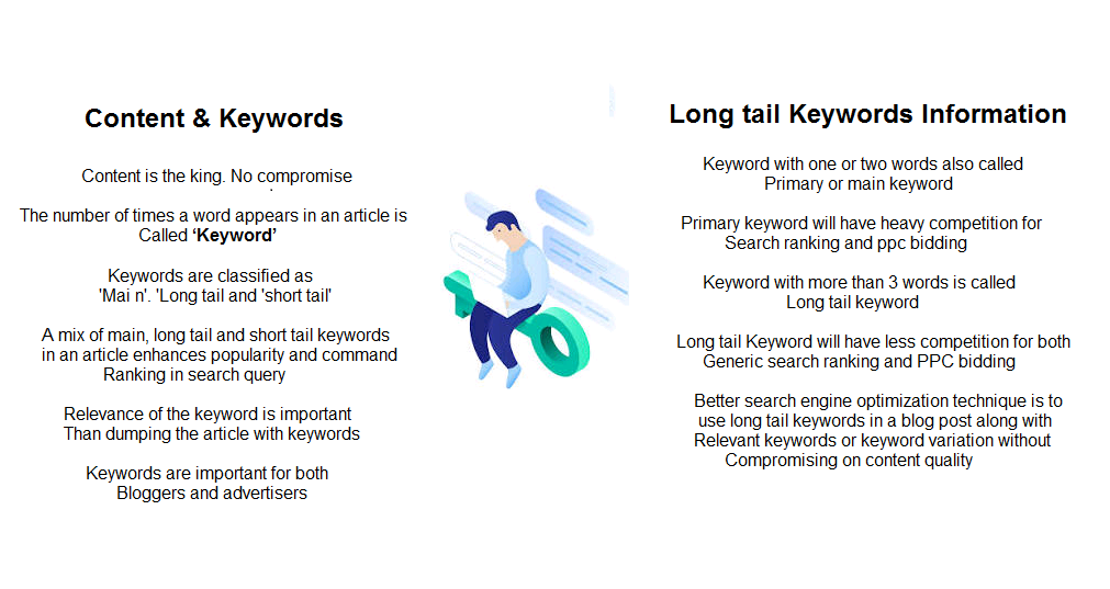 long tail keywords information