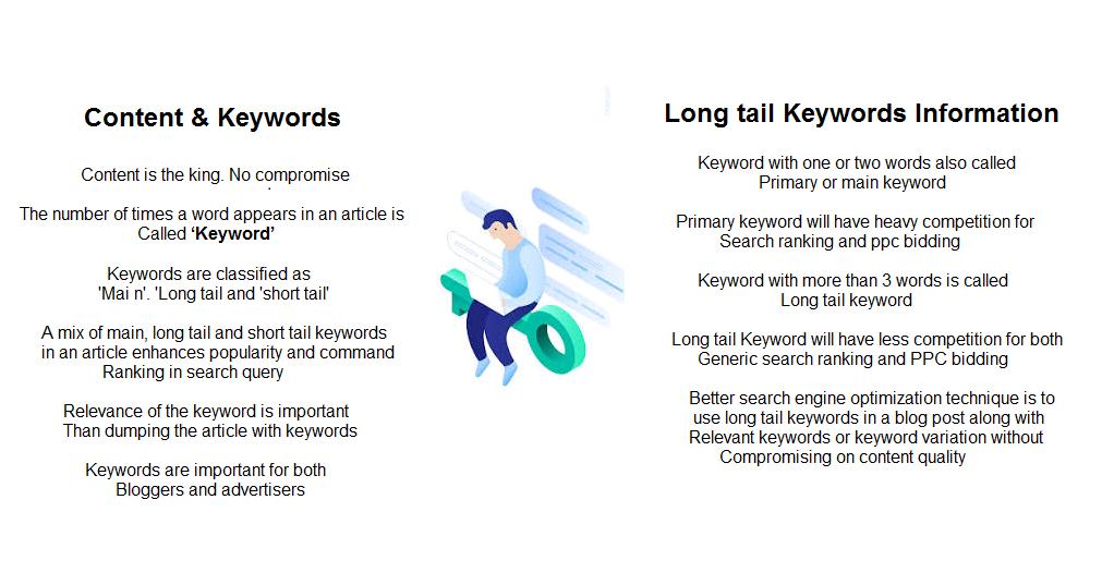 long tail keywords information