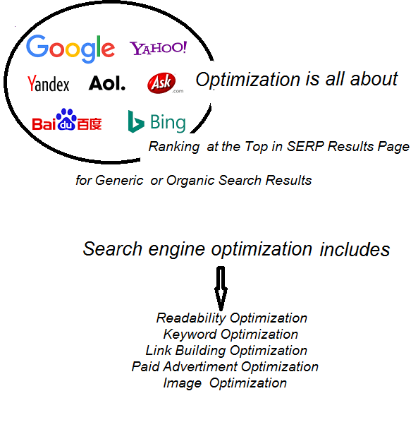 search engine optimization questions answered
