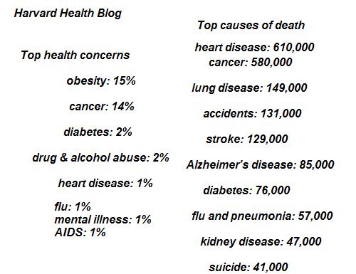 healthy living measures
